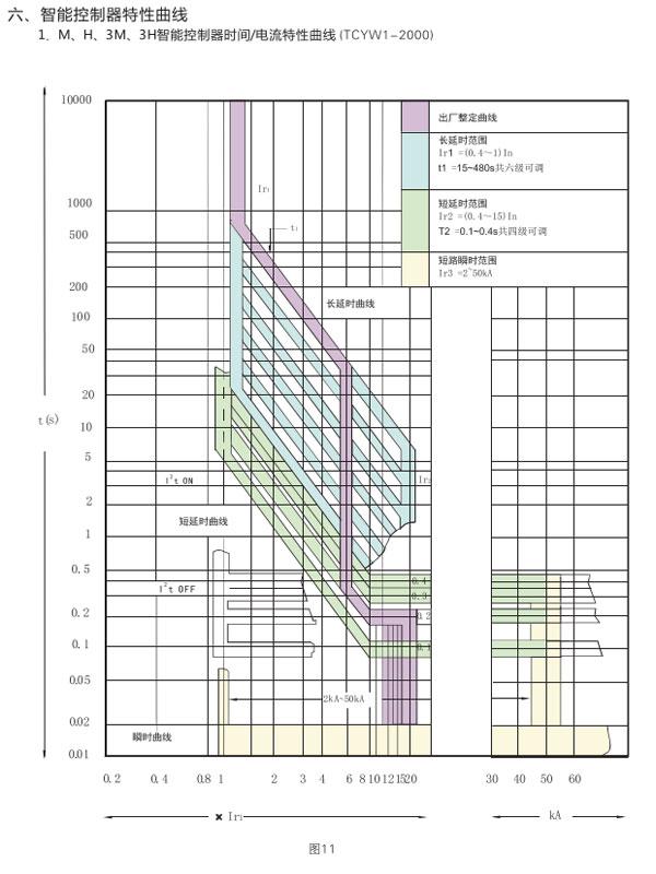 TCYW1万能式kongqi断路器控制器特性曲线